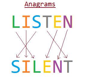 anagram java Write a program to find if the given two strings are anagram are not an anagram of a string is a string obtained by permuting.