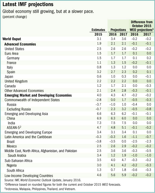 МВФ предсказывает слабый экономический рост в Китае и в мире в 2016 и 2017 годах