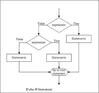 if else if statement, conditional statement, learn programming, பரீத், ஃபரீத், எலந்தங்குடி