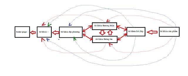 sơ đồng link nội bộ theo từ khóa