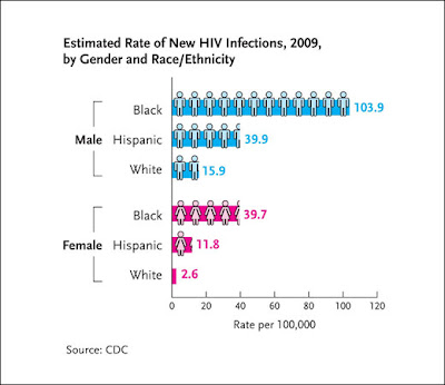 hiv infections rate 2009 525x450 Blue Mania Teen Links