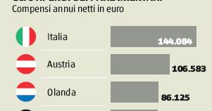 Stipendi e costi dei parlamentari italiani for Numero parlamentari italiani