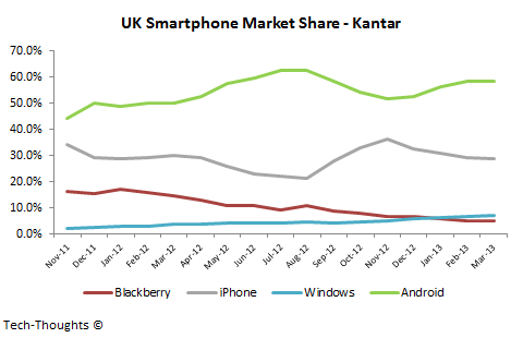 UK Smartphone Market Share - Kantar