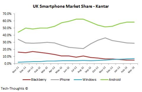 UK Smartphone Market Share - Kantar