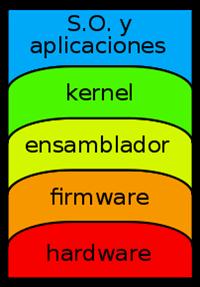 Capas de software a nivel informatico