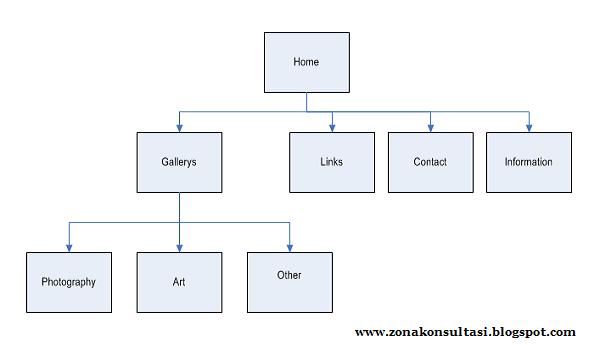 Membuat dan Submit Sitemap Blog ke Google and Bing Tanpa Error