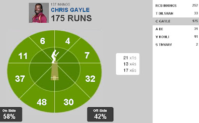 Chris Gayle 17 sixes