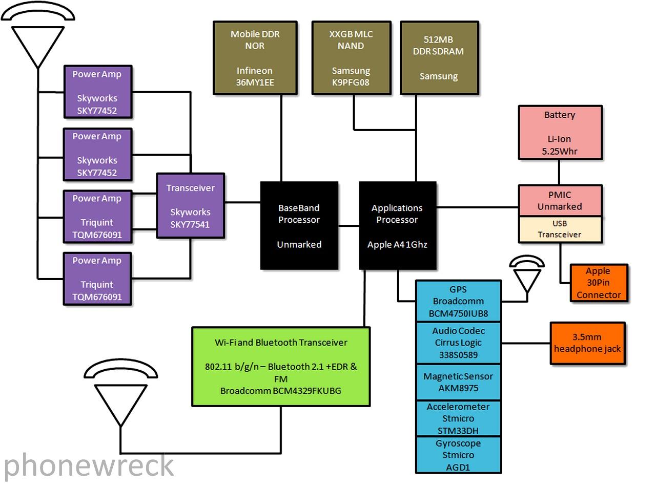 Программа для айфон схемы
