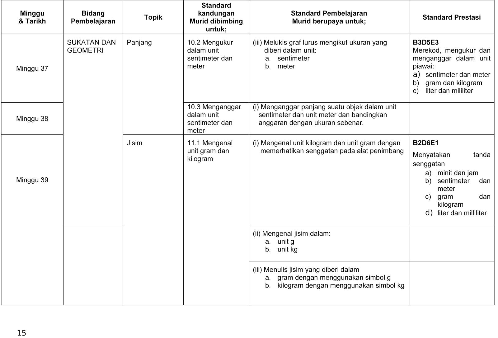 Rancangan Pelajaran Tahunan KSSR - Matematik Tahun 2