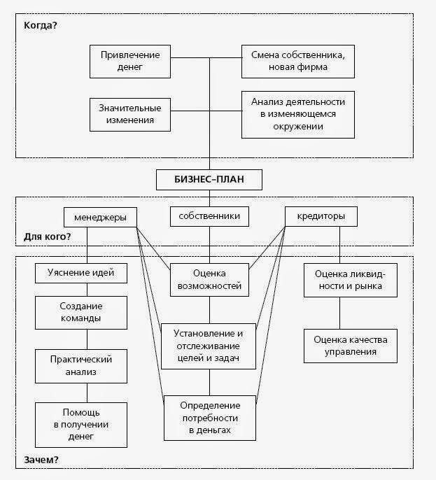 Организационная схема в бизнес плане бизнес план