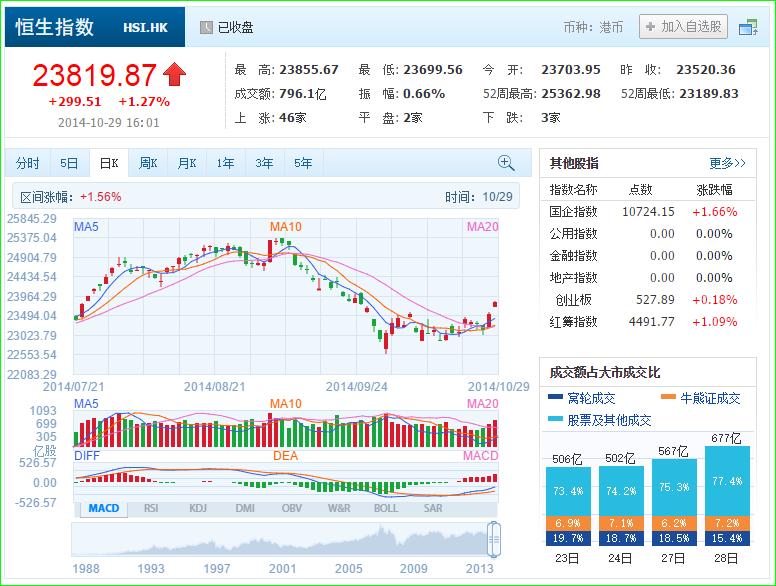 中国株コバンザメ投資 香港ハンセン指数20141029