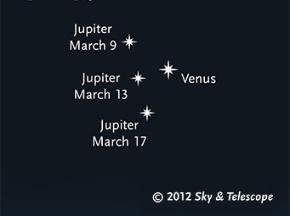 ! Jupiter and Venus Conjunct in Taurus. World money settles.