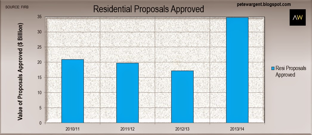 Residential Proposals Approved