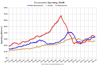 Construction Spending decreased 0.4% in September