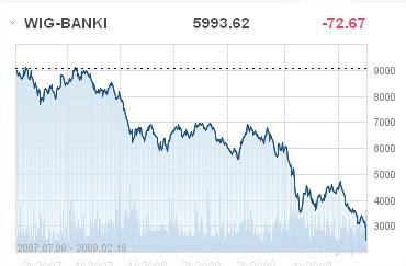 banki kryzys