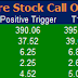 Most active future and option calls ( Pre Market Tips ) for 24 Sept 2015
