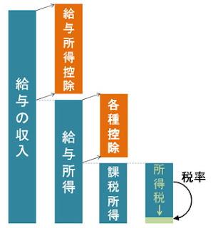 収入 課税所得 所得税