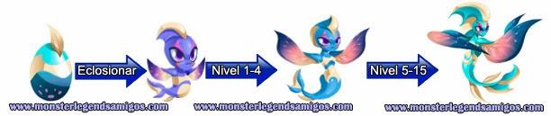imagen del crecimiento del monster raane