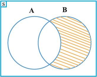 Materi dan tugas sekolah matematika daerah yang diarsir dibentuk oleh himpunanjawaban boleh lebih dari satu 4 gambar diagram venn ccuart Images