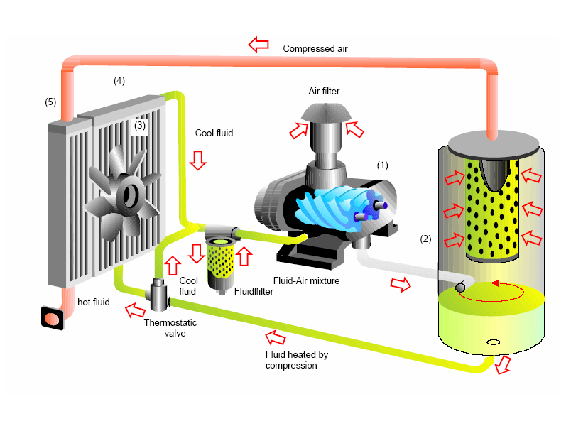 Compressor muhammad sajid for Can i use motor oil in my air compressor