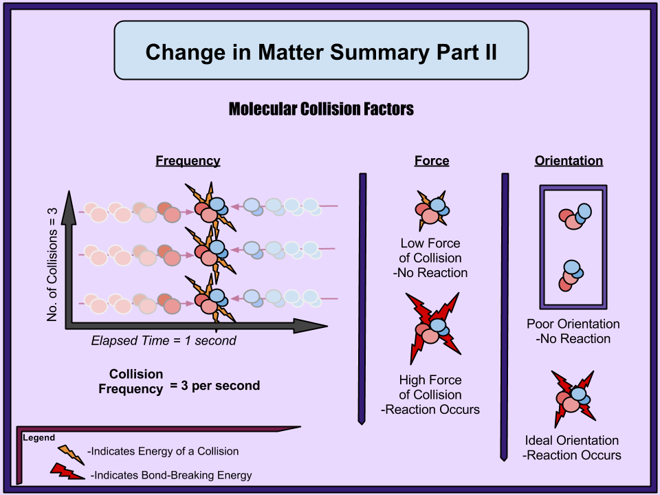 Changes in matter summary part ii learning chemistry easily the orientation of colliding molecules also needs to be just right for a reaction to occur the following diagram provides images of these principles ccuart Gallery