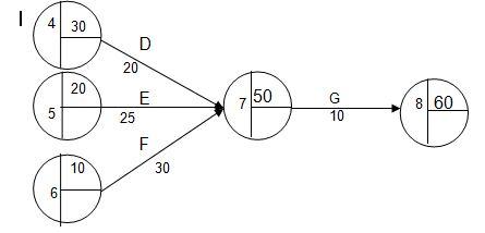 Network planning blog error pekerjaan d akan selesai pada waktu 30 20 50 ccuart Gallery