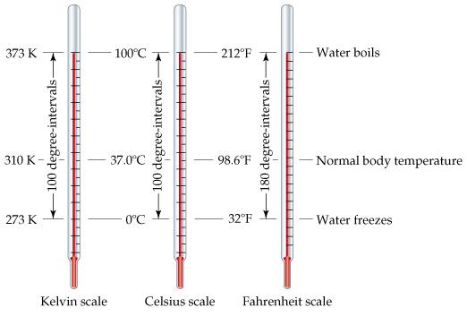 หน่วยวัดและมาตรวัดอุณหภูมิ (Temperature Unit and Temperature Scales)