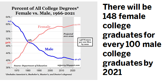 the male female ratio in college A similar trend is occurring nationally although more people than ever are  attending college, the ratio of male to female students is nearly 1:2.