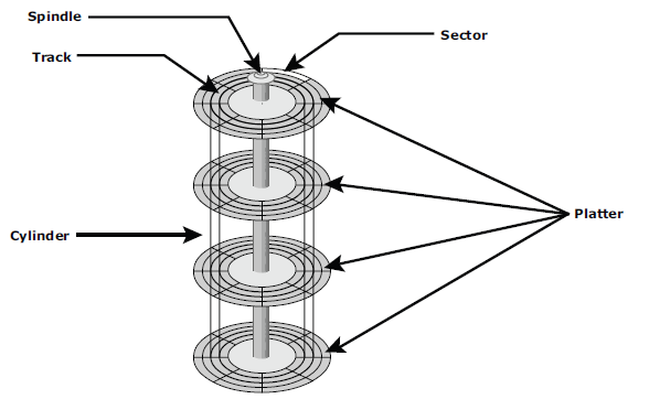 components of a san storage solutions
