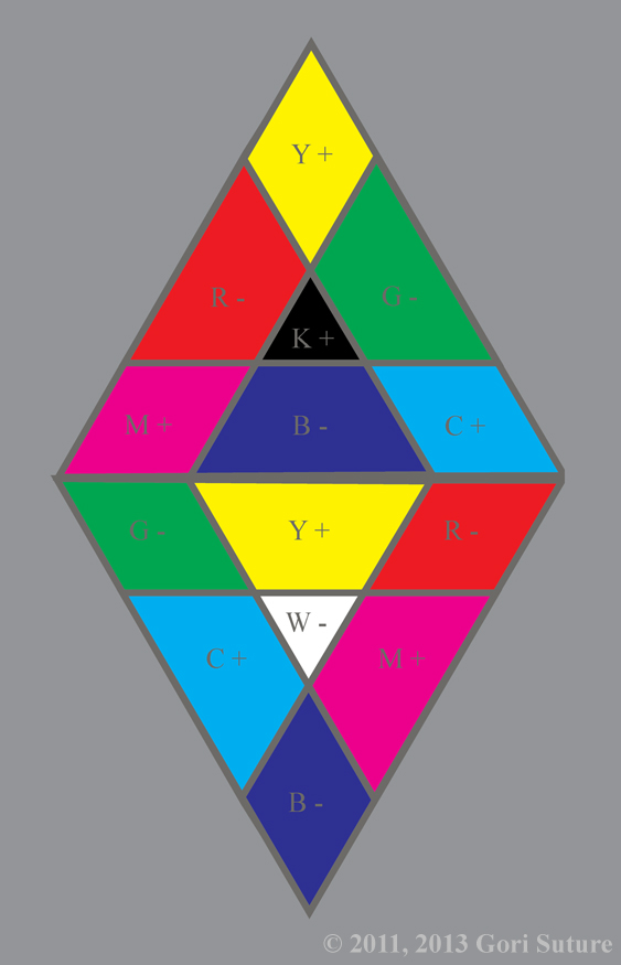 Both Chaos Hemisphere Color Triangles are combined to form A Chaos Hemisphere Color Diamond illustrating how Chaos and Order create one another in a codependent relationship.