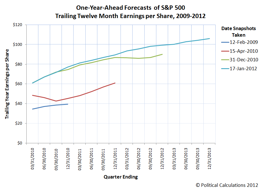 One-Year-Ahead Forecasts of S&P 500 <br />Trailing Twelve Month Earnings per Share, 2009-2012