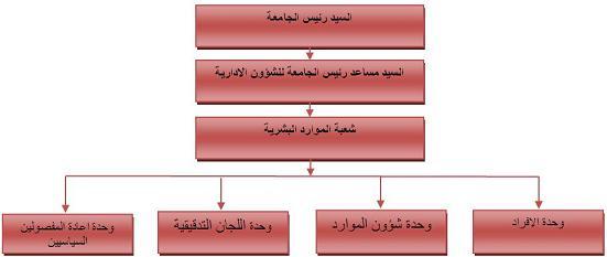 اهداف ومهام شعبـة المـوارد البشـريـة