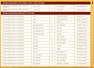Daftar Pemenang Kopi Abc