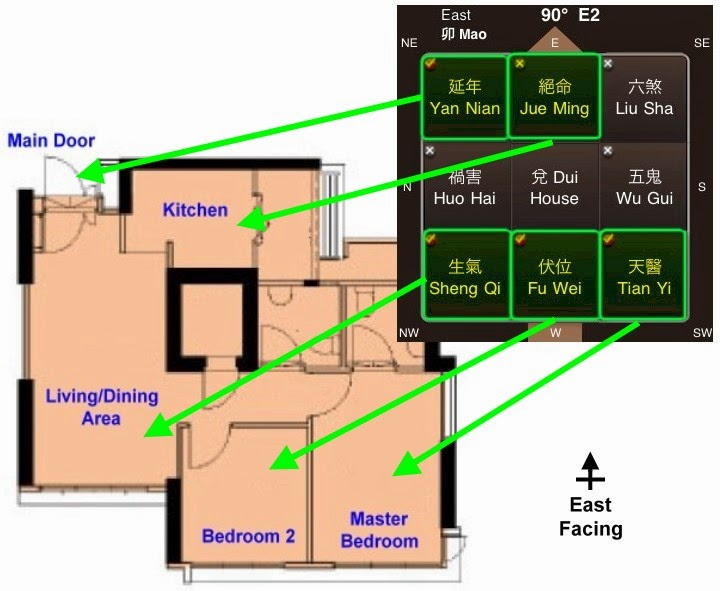 Know your life story what 39 s your priority for your dream for Good feng shui house floor plan