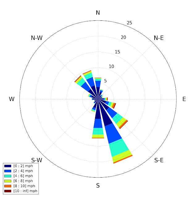 Wind Direction, Frequency (%), Speed (mph)