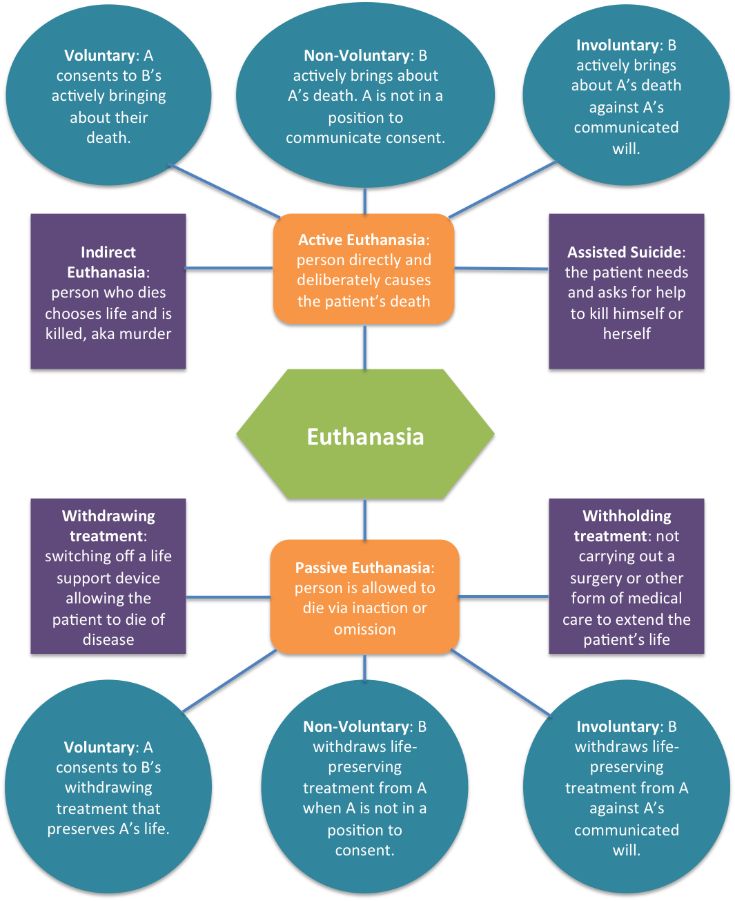 euthanasia a relief from pain and suffering Many patients and families suffer from untreated pain at the end of life failure to treat pain effectively can result both from a lack of clinician training in.