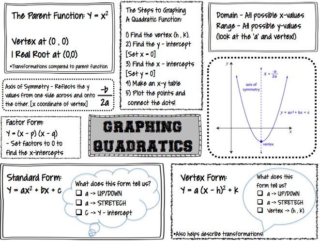 The Secondary Classroom can be fun too Graphing Quadratics – Graphing Quadratics Worksheet