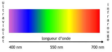 Aberration chromatique en photo d finition et correction - Cercle chromatique longueur d onde ...
