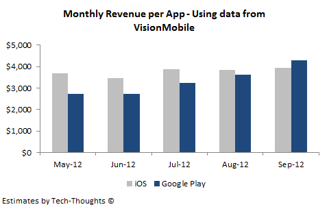 VisionMobile - Monthly Revenue Per App