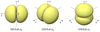 Orbital p shape form 3d