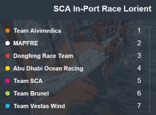 In-Port Race Results