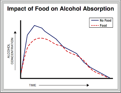 Impact of Food on Alcohol Absorption Chart