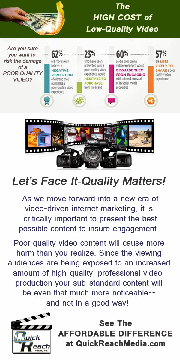 The High Cost of Poor Quality Video