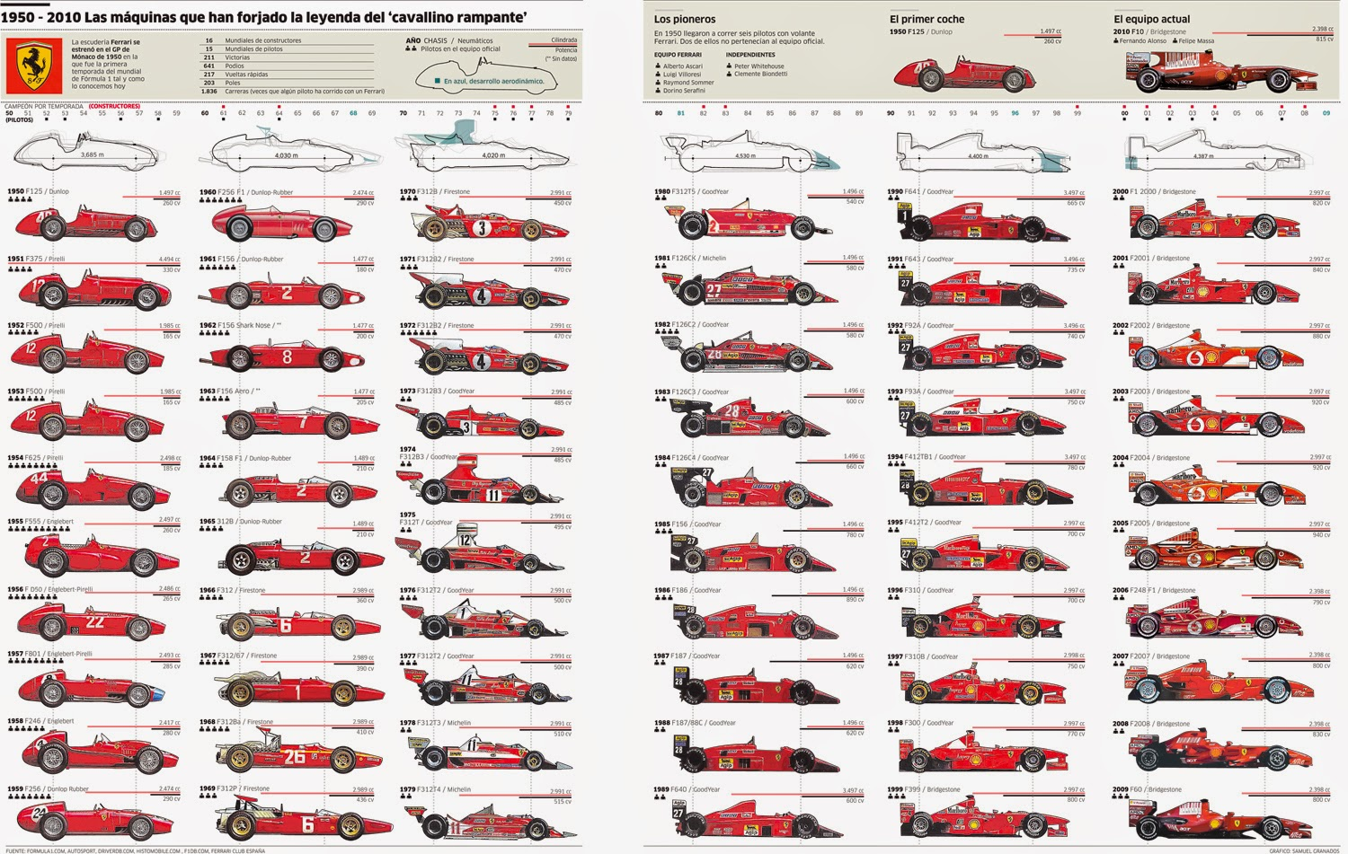 Your Dream Auto: The History of Ferrari