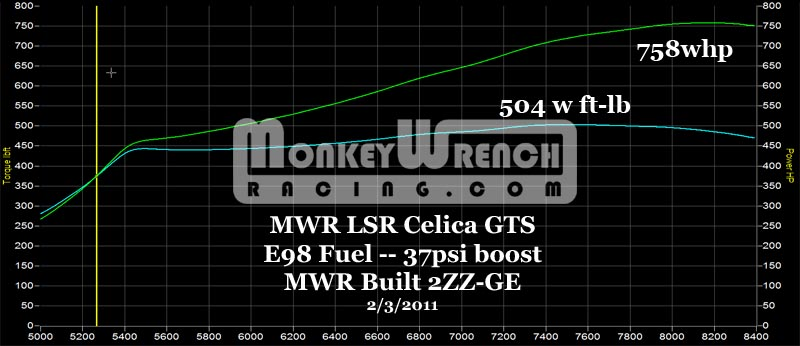 Monkey Wrench Racing 2zz From Monkey Wrench Racing