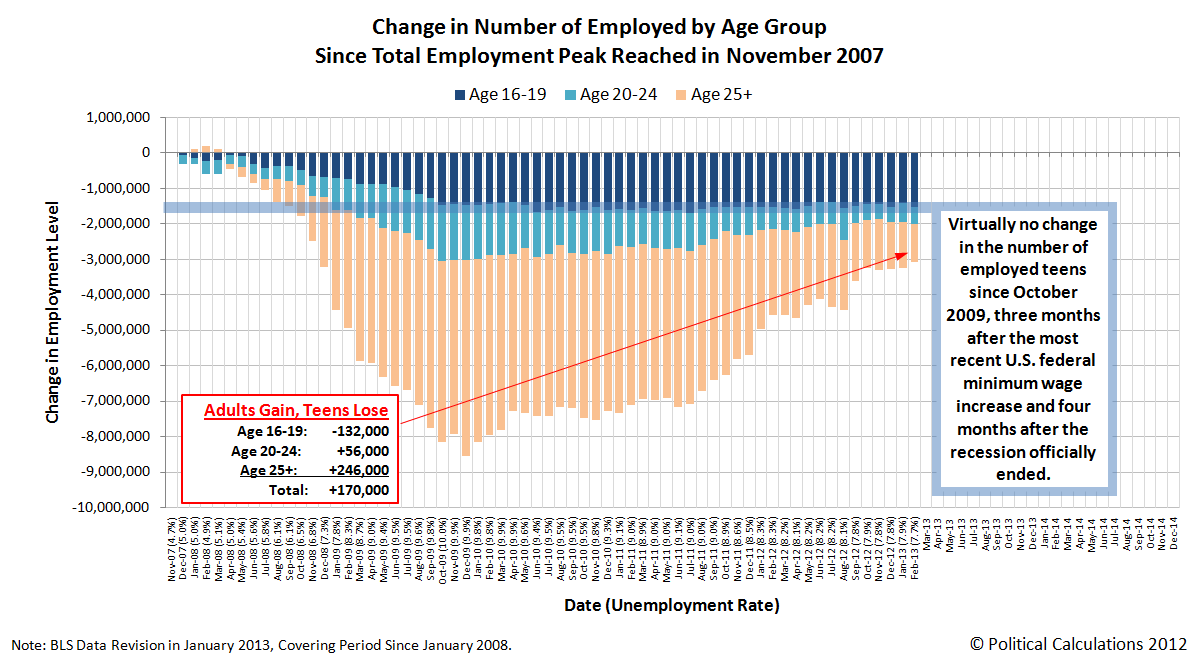 Change in Number of Employed by Age Group Since Total Employment Peak in November 2007, as of February 2013
