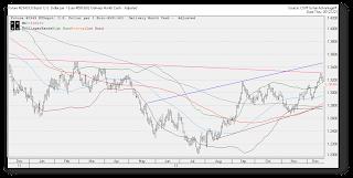 eurusd bull chart