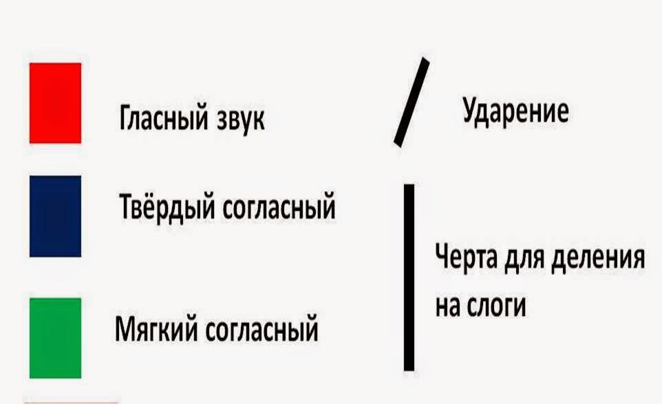 Обозначение звуков в русском языке схема