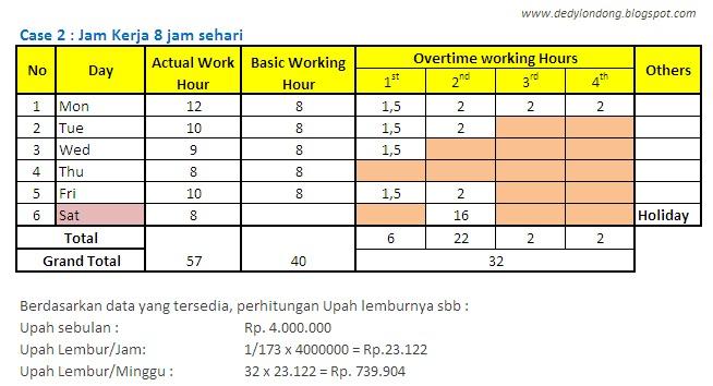 Memahami Perhitungan Upah lembur (Overtime)