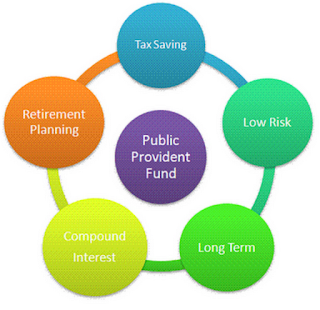 Can I withdraw money from PPF account before maturity.